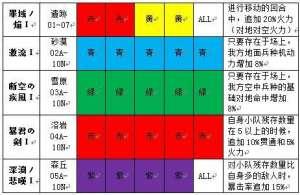 炫舞时代小竹辅助:灰烬战线BOSS基础盘子一览 BOSS盘子掉落说明