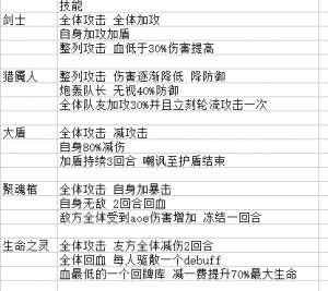 潜江千分辅助:命运神界梦境链接编队攻略 队伍组合指南