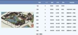 香炉辅助:江南百景图东园升级材料一览 东园升级资源介绍