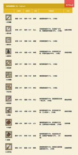 天珠卡盟平台:江南百景图珍宝图鉴大全 金蓝绿珍宝属性天赋汇总