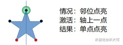 原神五角星火炬解密顺序详细说明 五角星火炬怎么点