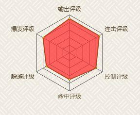 火影忍者手游宇智波斑技能使用技巧介绍