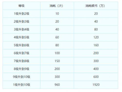 梦幻西游携带法宝金甲仙衣升级要多少银币 金甲仙衣升级所需银币介绍
